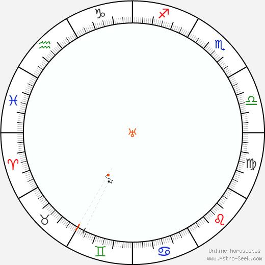 Urano Retrograde Astro Calendar 1859