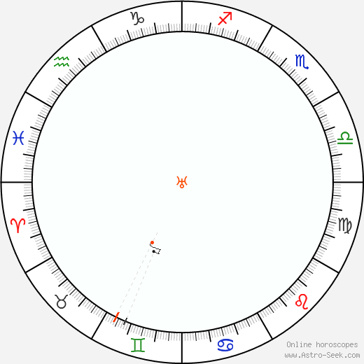 Urano Retrograde Astro Calendar 1860