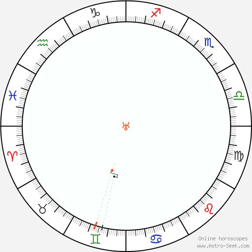 Urano Retrograde Astro Calendar 1862