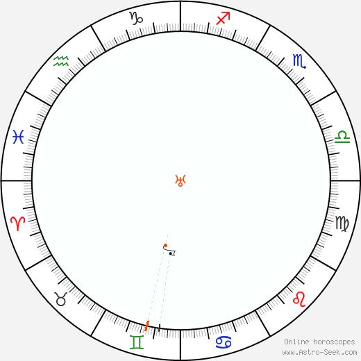 Urano Retrograde Astro Calendar 1863