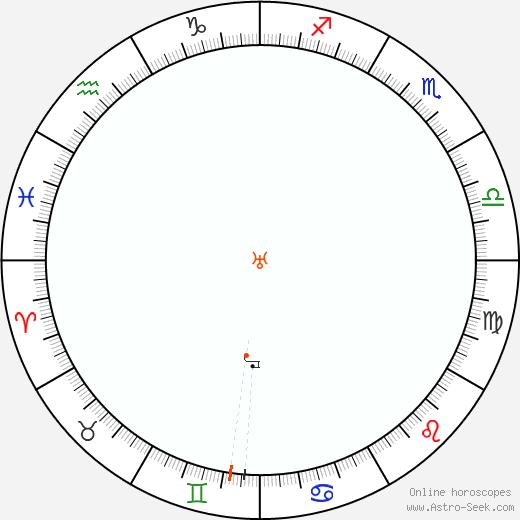Urano Retrograde Astro Calendar 1864