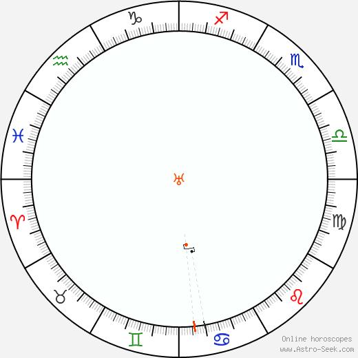Urano Retrograde Astro Calendar 1867