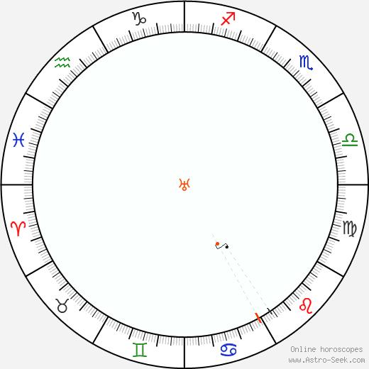 Urano Retrograde Astro Calendar 1872