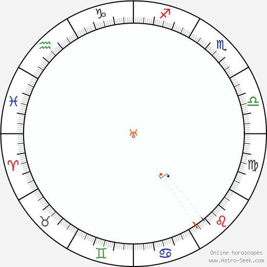 Urano Retrograde Astro Calendar 1873