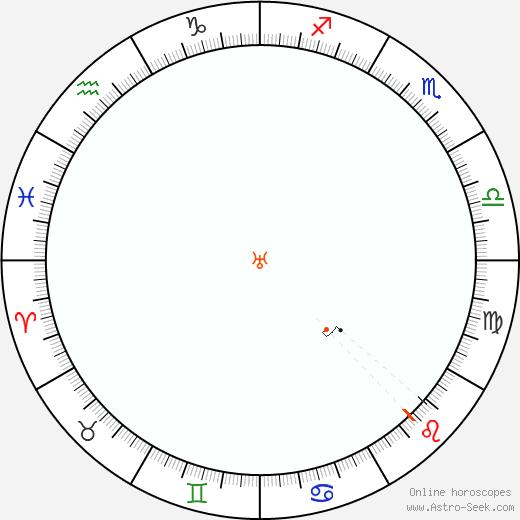 Urano Retrograde Astro Calendar 1875