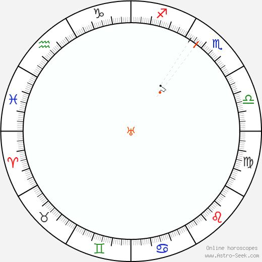 Urano Retrograde Astro Calendar 1896