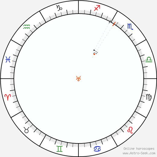 Urano Retrograde Astro Calendar 1897