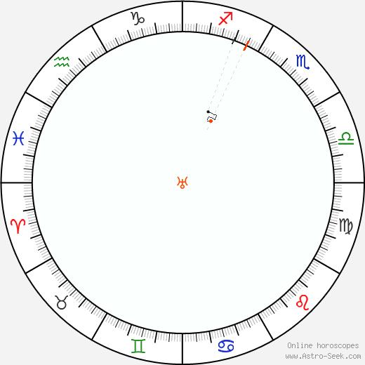 Urano Retrograde Astro Calendar 1899