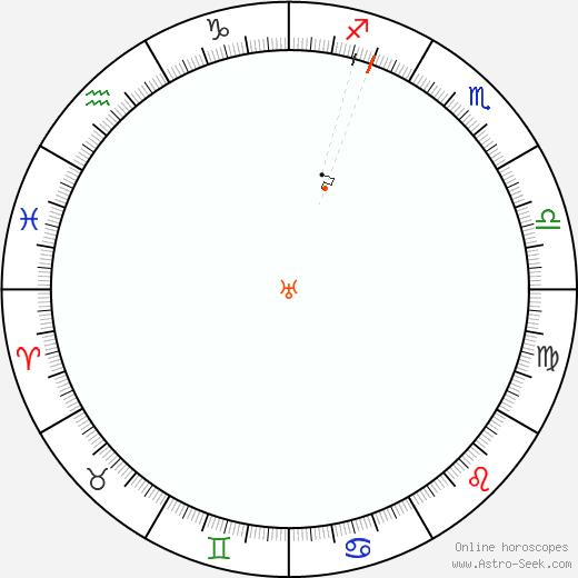 Urano Retrograde Astro Calendar 1900