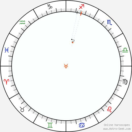 Urano Retrograde Astro Calendar 1901