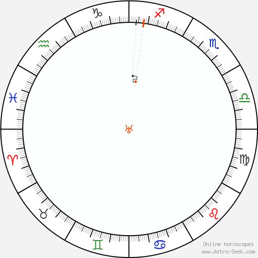 Urano Retrograde Astro Calendar 1903