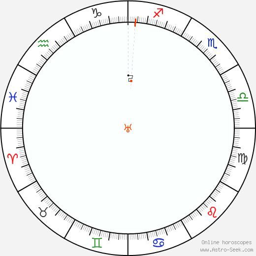 Urano Retrograde Astro Calendar 1904