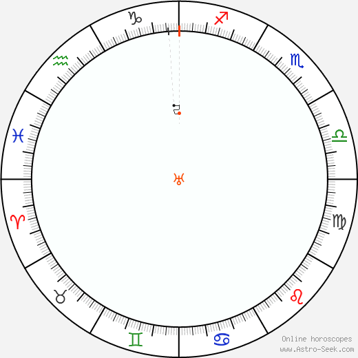Urano Retrograde Astro Calendar 1905