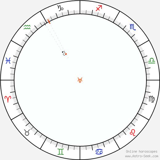 Urano Retrograde Astro Calendar 1912