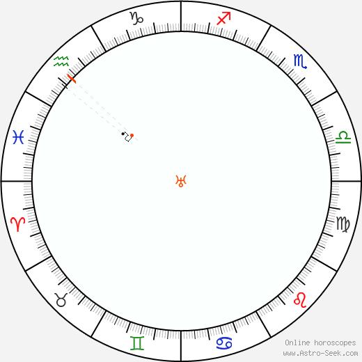 Urano Retrograde Astro Calendar 1917
