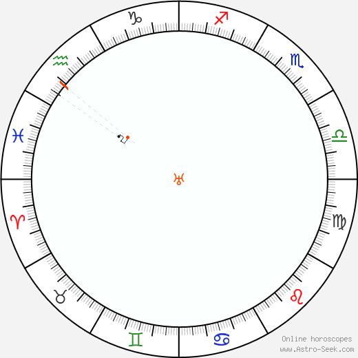 Urano Retrograde Astro Calendar 1918