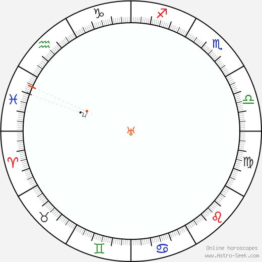 Urano Retrograde Astro Calendar 1922