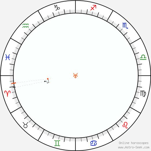 Urano Retrograde Astro Calendar 1930