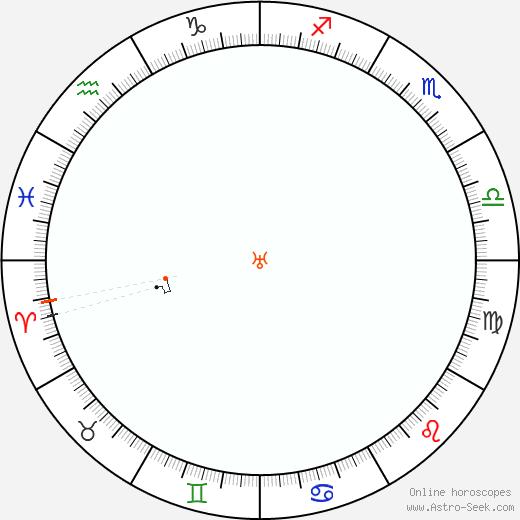 Urano Retrograde Astro Calendar 1931