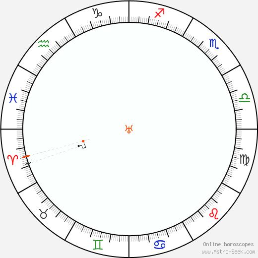 Urano Retrograde Astro Calendar 1932