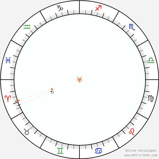 Urano Retrograde Astro Calendar 1933