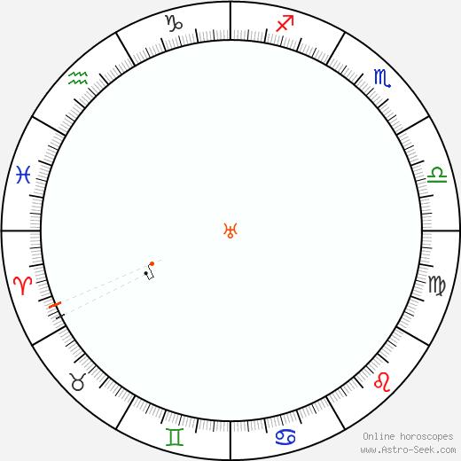 Urano Retrograde Astro Calendar 1934