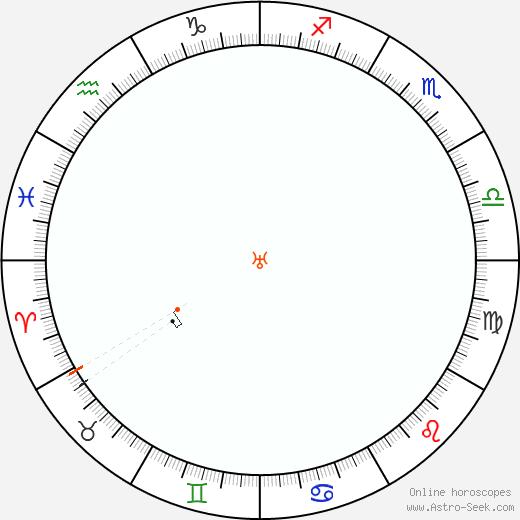 Urano Retrograde Astro Calendar 1936