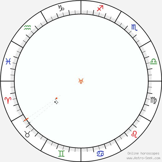 Urano Retrograde Astro Calendar 1937