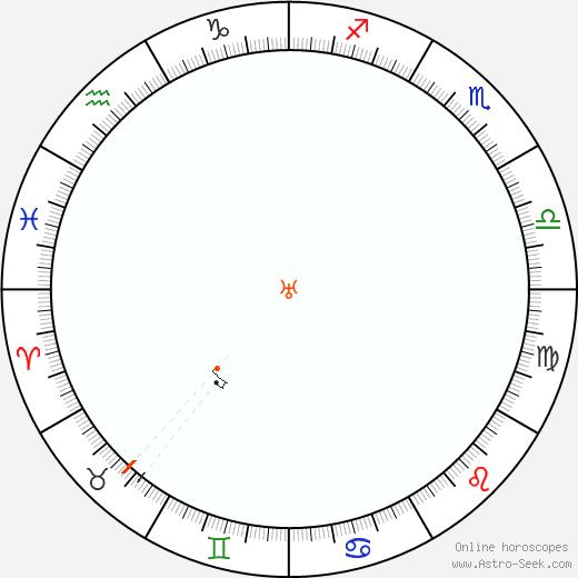 Urano Retrograde Astro Calendar 1940