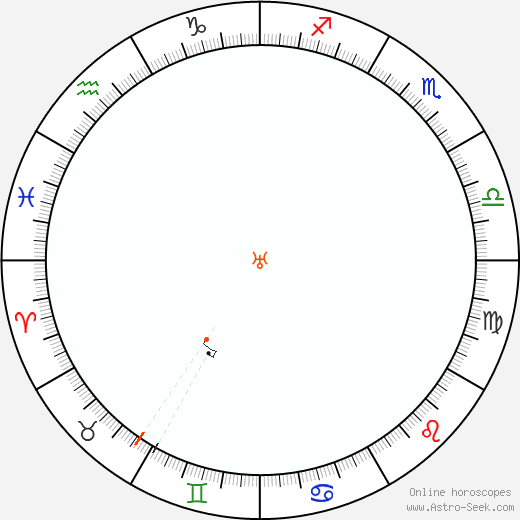 Urano Retrograde Astro Calendar 1942