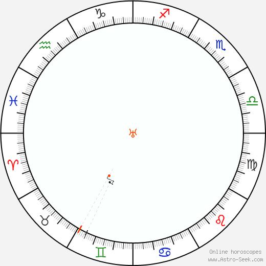 Urano Retrograde Astro Calendar 1943