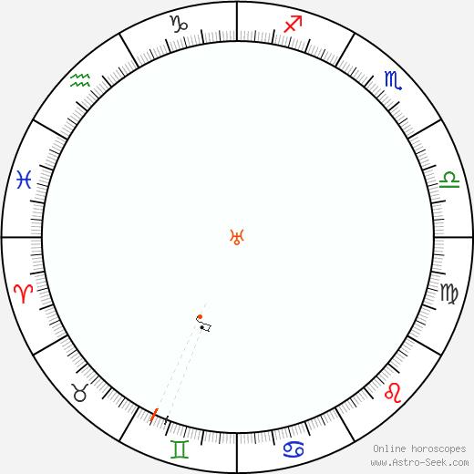 Urano Retrograde Astro Calendar 1944