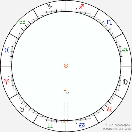Urano Retrograde Astro Calendar 1949