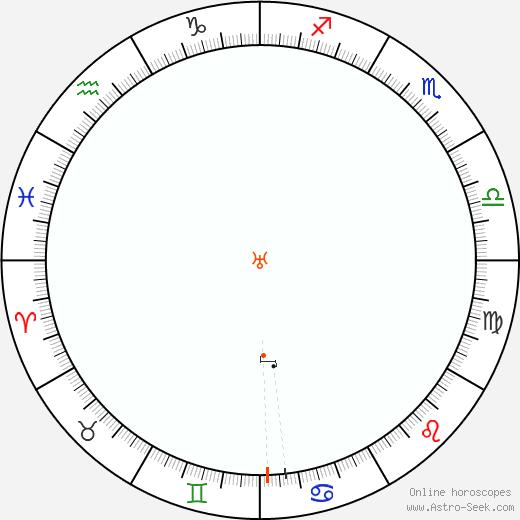 Urano Retrograde Astro Calendar 1950