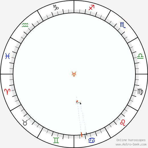 Urano Retrograde Astro Calendar 1951