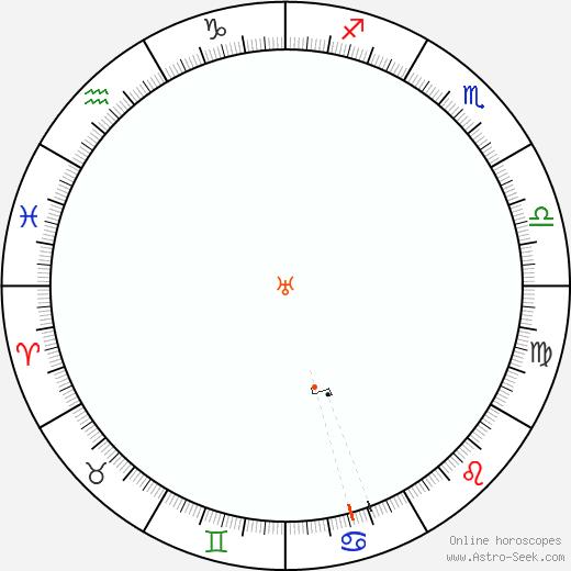 Urano Retrograde Astro Calendar 1953