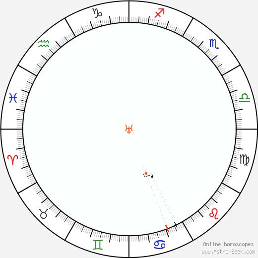 Urano Retrograde Astro Calendar 1954
