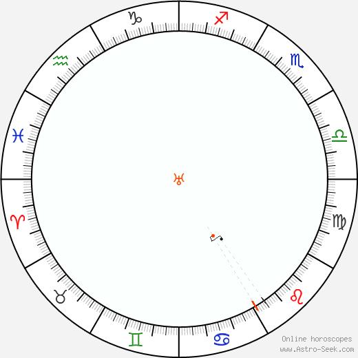 Urano Retrograde Astro Calendar 1956
