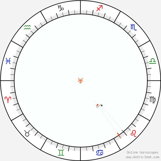 Urano Retrograde Astro Calendar 1957