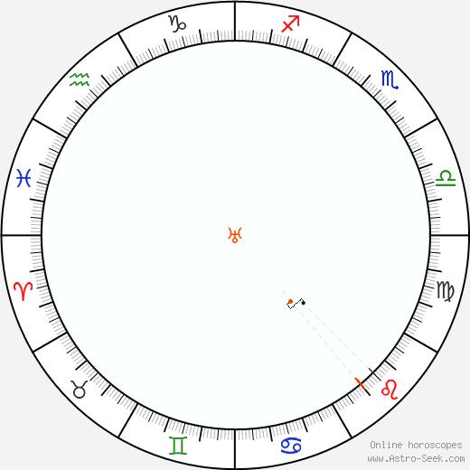 Urano Retrograde Astro Calendar 1958