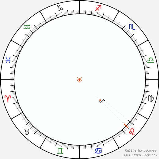Urano Retrograde Astro Calendar 1959