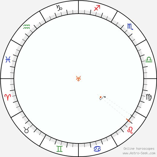 Urano Retrograde Astro Calendar 1960
