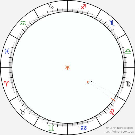 Urano Retrograde Astro Calendar 1961