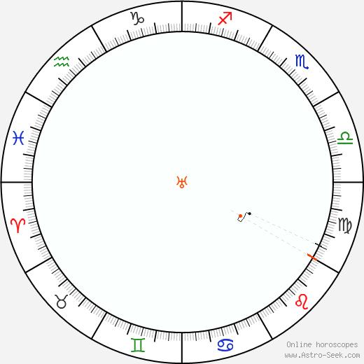 Urano Retrograde Astro Calendar 1962