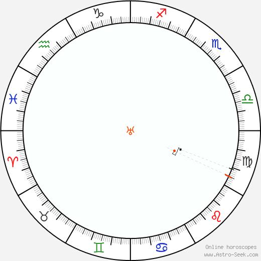 Urano Retrograde Astro Calendar 1963