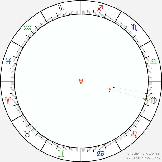 Urano Retrograde Astro Calendar 1965