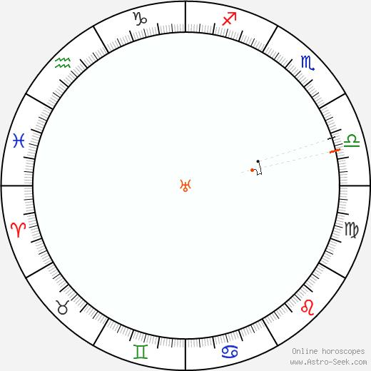 Urano Retrograde Astro Calendar 1971