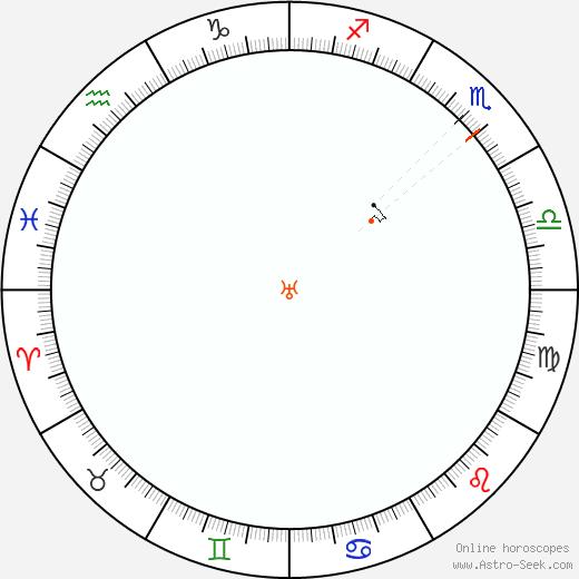 Urano Retrograde Astro Calendar 1977