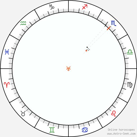 Urano Retrograde Astro Calendar 1978