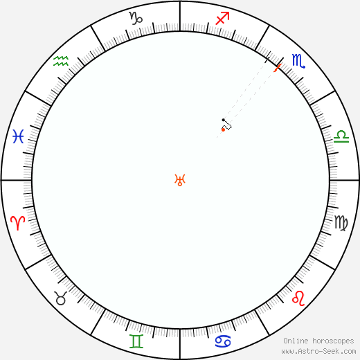 Urano Retrograde Astro Calendar 1979